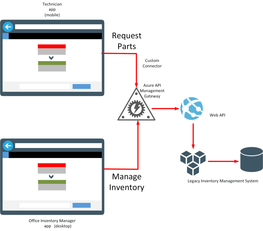 The image shows a sample scenario for field technicians interfacing to backend IT services for real-time inventory access and management