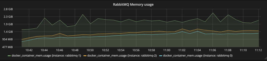 rabbitmq ram table