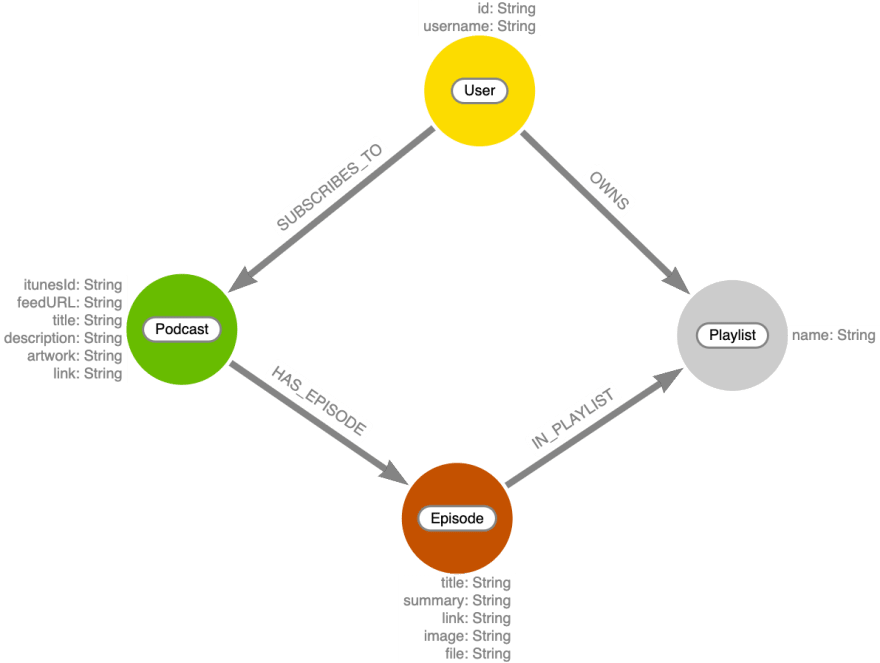 Graph data model for podcast episodes and playlists