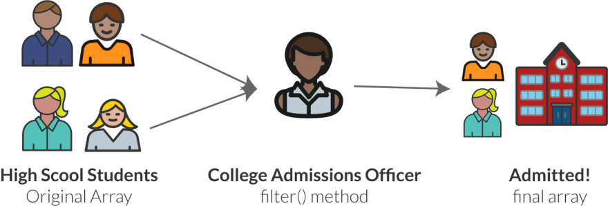 JavaScript's Filter Function Explained By Applying To College