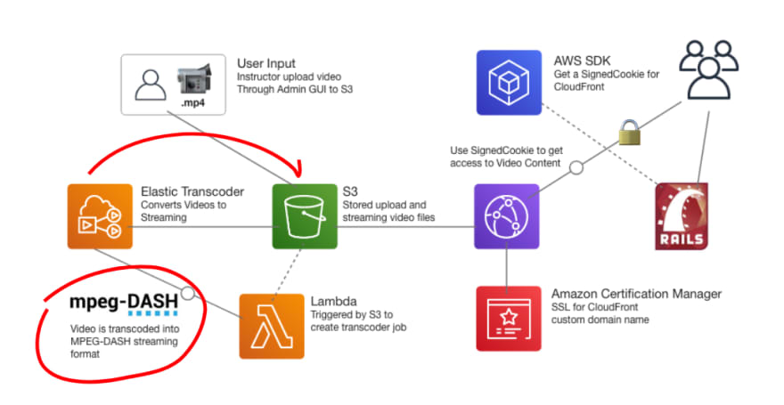 How to Serve On-Demand Streaming Videos from AWS (Build Your