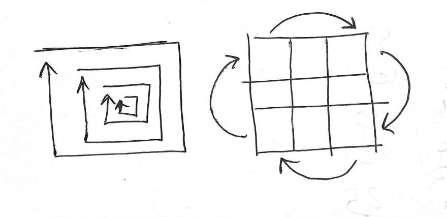Matrix Rotation