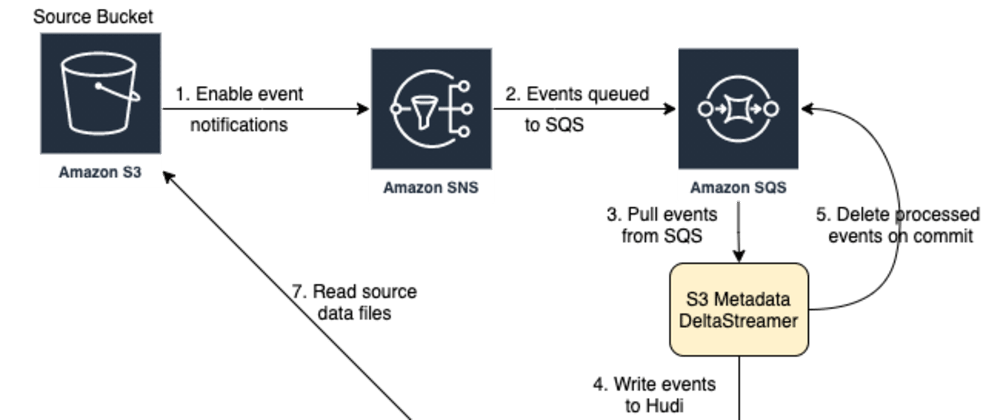 Cover image for Reliable ingestion from AWS S3 usingHudi
