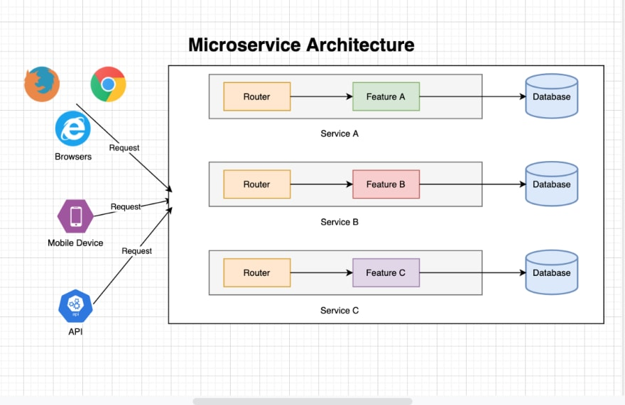 microservice architecture