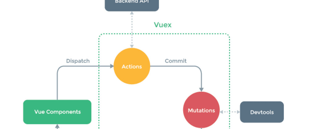 Cover image for Using Vuex in Vue.js