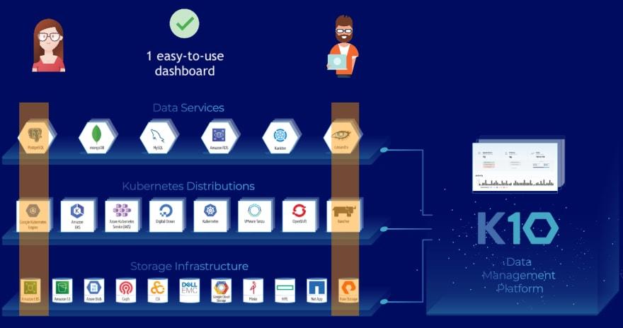 K10 data management platform