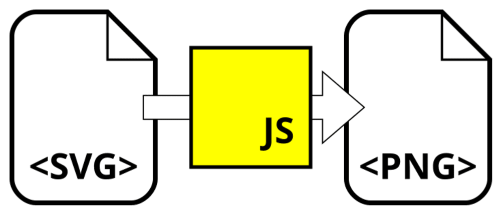 Cover image for Convert SVG images in the browser using JavaScript and the Canvas API