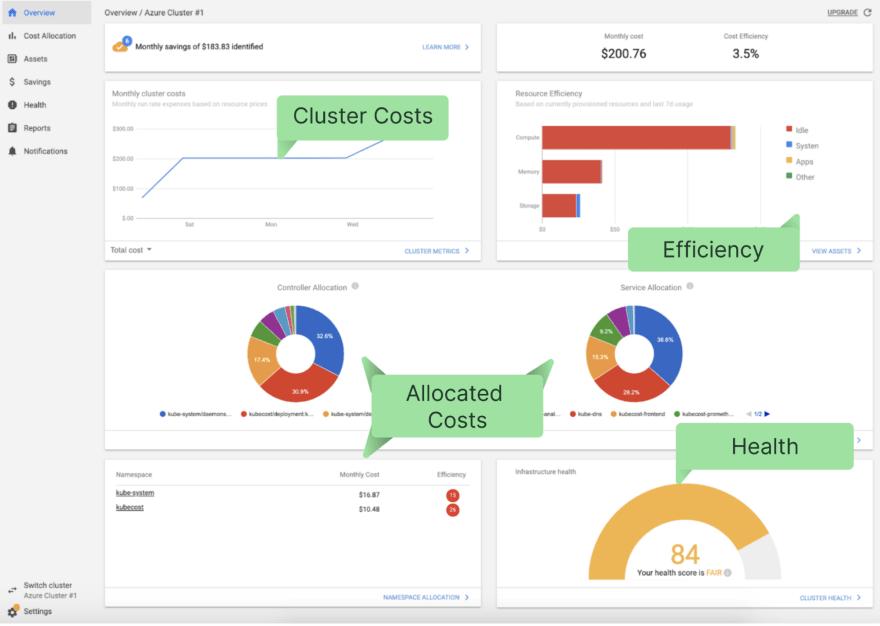 Kubecost's main dashboard summarizes costs, health, and efficiency