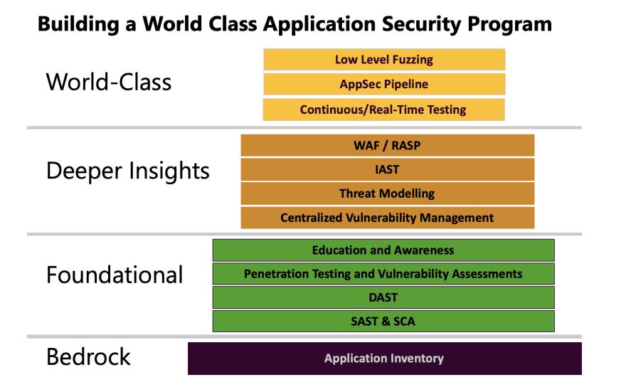 AppSec Building Blocks
