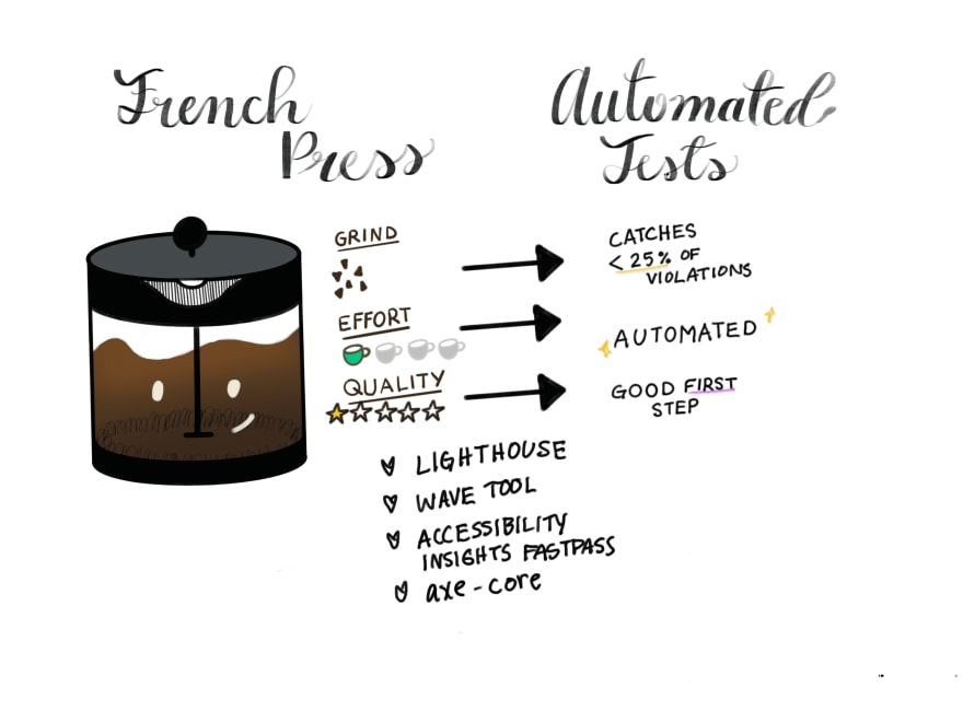 """An illustrated french press machine being compared to automated tests. Grinding coffee beans is like automated testing catching under 25% of accessibility violations. Low effort is like the """"automated"""" part of automated testing. And low quality is like saying automated testing is a good first step. Lists examples of automated testing tools: Lighthouse, Wave Tool, Accessibility Insights Fastpass, and axe-core"""