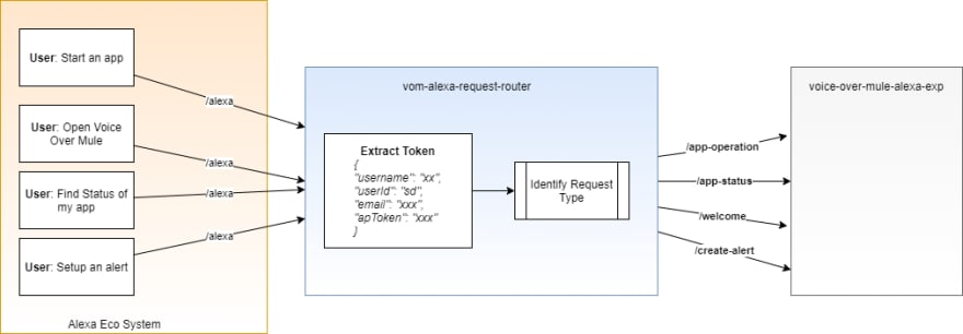 Alexa Request Router