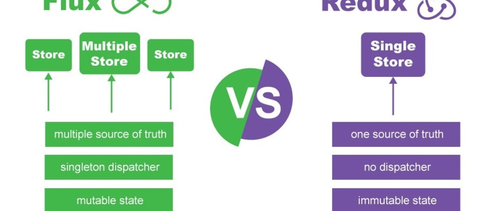 Cover image for Difference between Redux and Flux