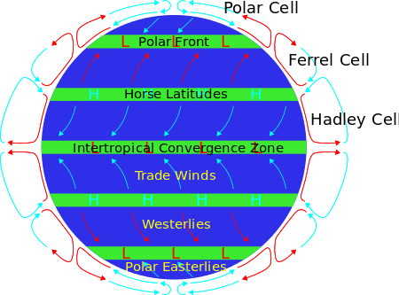 Global wind current patterns