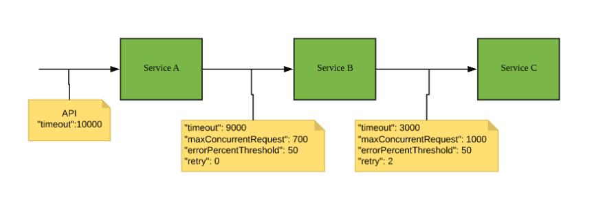 Circuit Breaker and Retry - DEV Community 👩💻👨💻