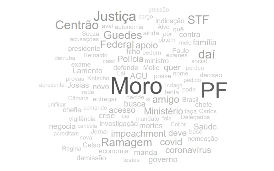 Word cloud with neutral headlines