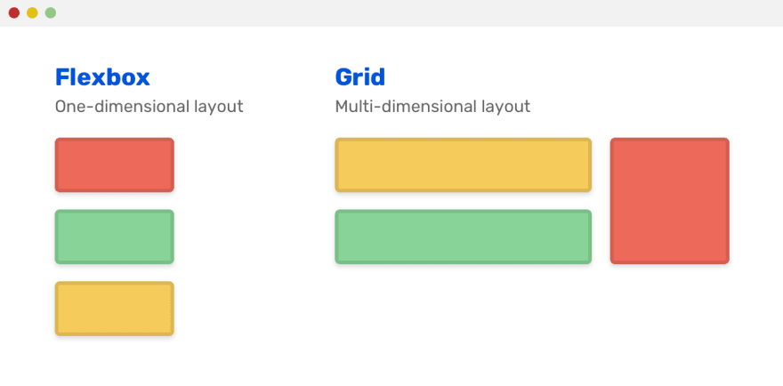 Imagem mostrando a diferença entra Flexbox e grid em colunas