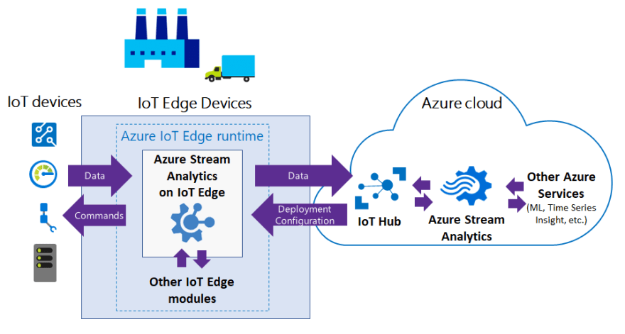 High-level diagram of IoT Edge