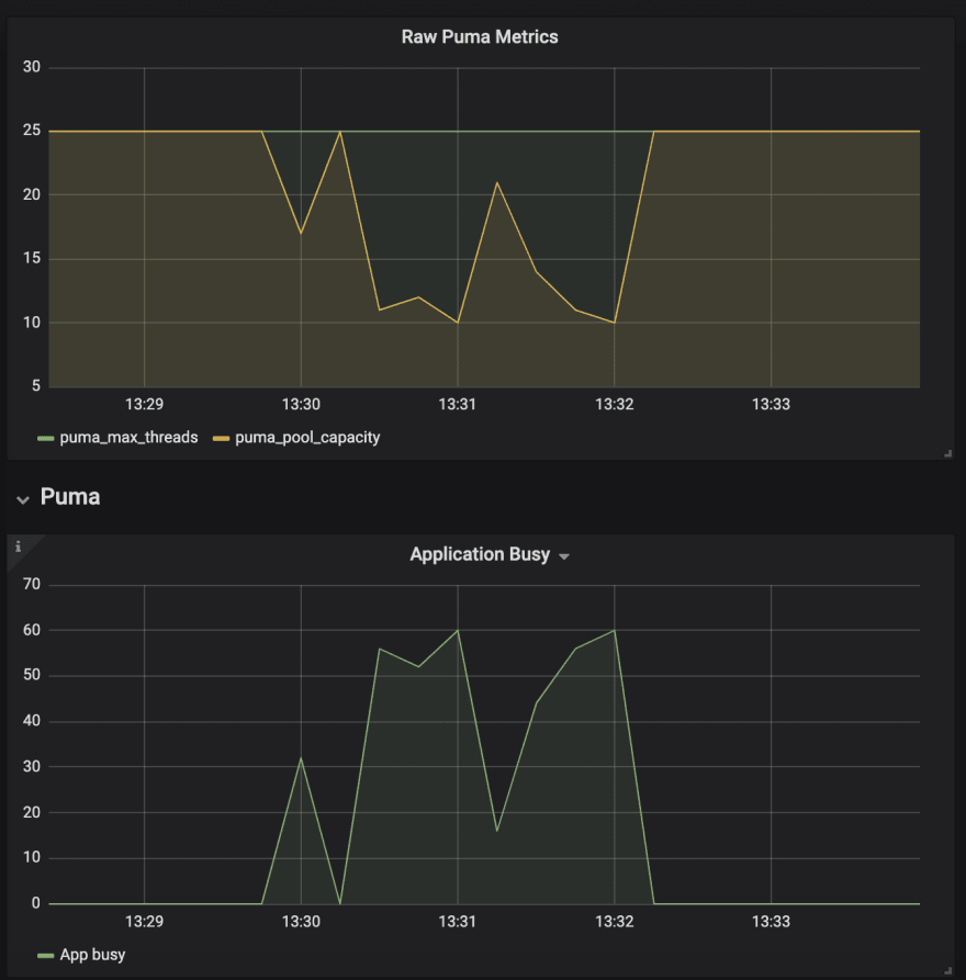 Monitoring Puma web server with Prometheus and Grafana - DEV