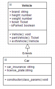 Vehicle class UML