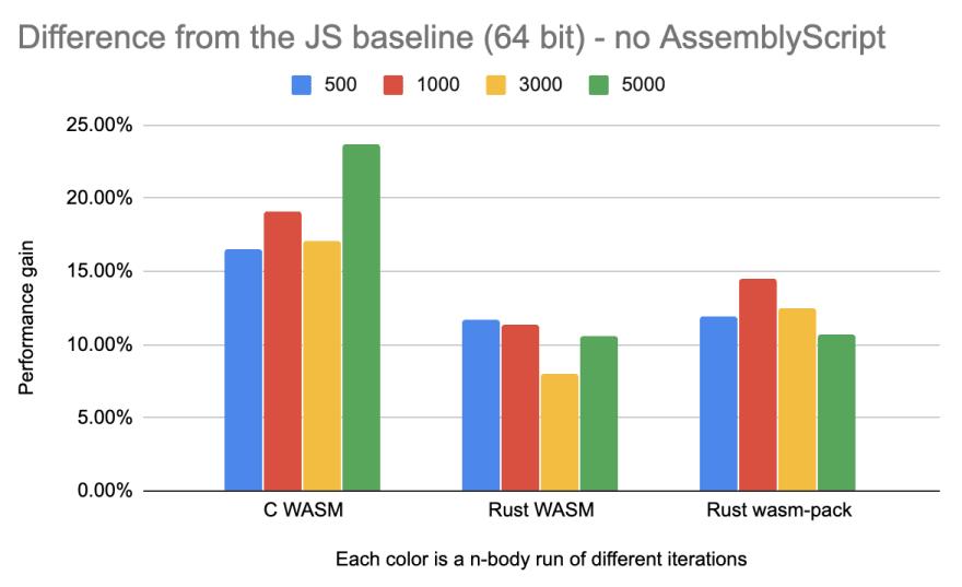 64-bit without AssemblyScript