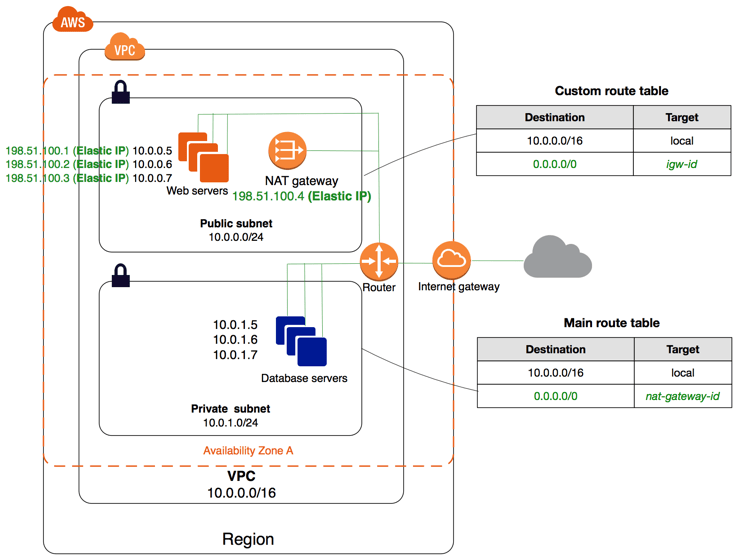 Diagram of VPC with public and private subnets