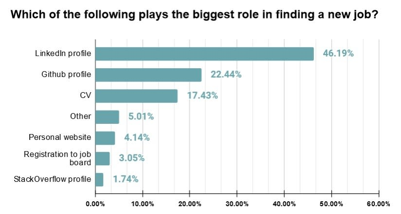 graph: which of the following plays the biggest role in finding a job
