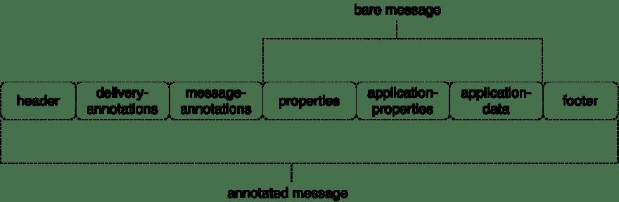 amqp-message-format