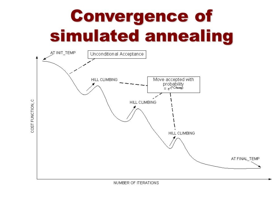 https://slideplayer.com/slide/8038378/25/images/6/Convergence+of+simulated+annealing.jpg