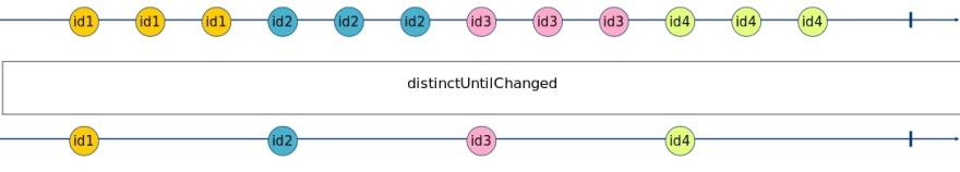 distinctUntilChanged Marble Diagram