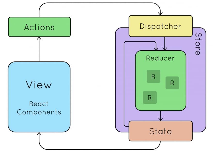 Redux Diagram