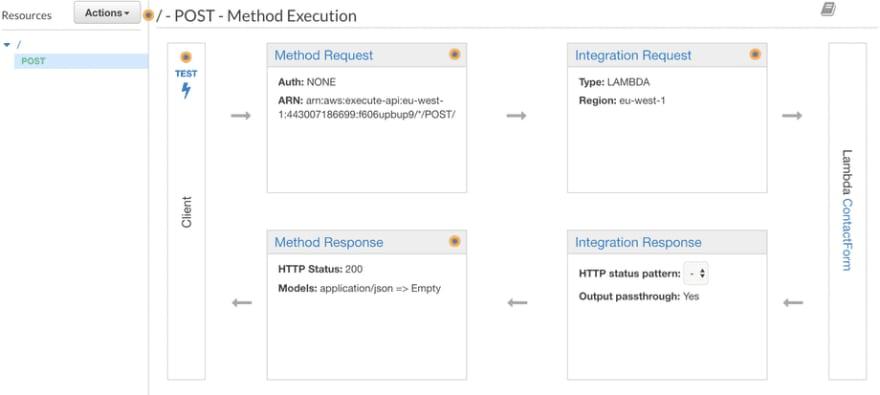 Method Execution