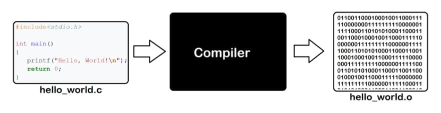Compilers diagram