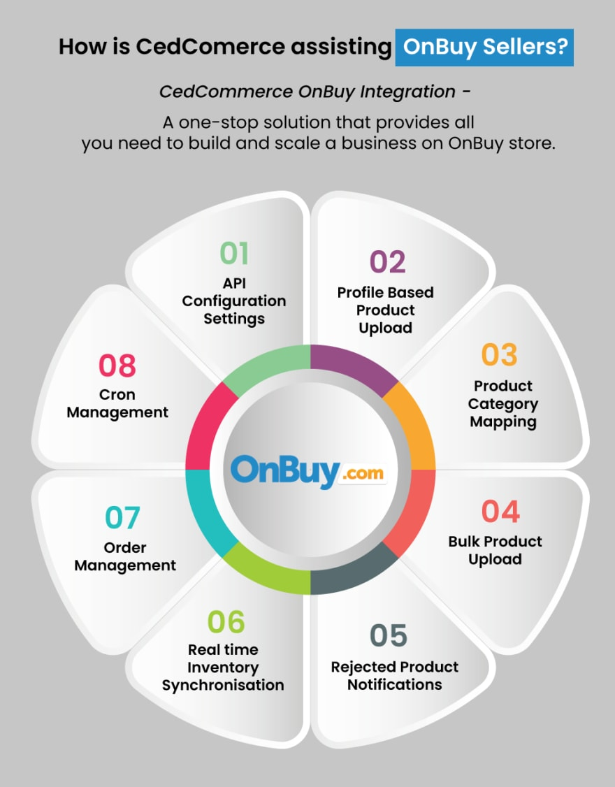 OnBuy integration by CedCommerce