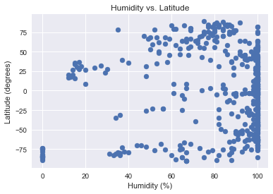 Humidity vs. Latitude plot
