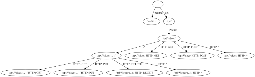 A ValuesController endpoint routing application without the graph endpoint