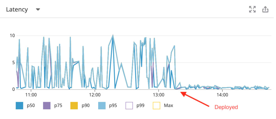 latency graph before / after deployment