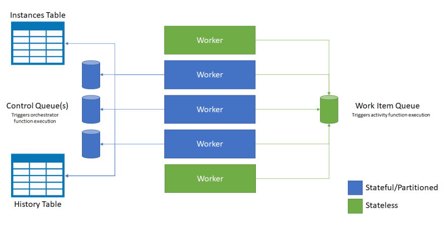 Durable Functions internal mechanism