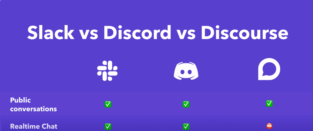 Cover image for Slack vs Discord vs Discourse: The best tool for your community