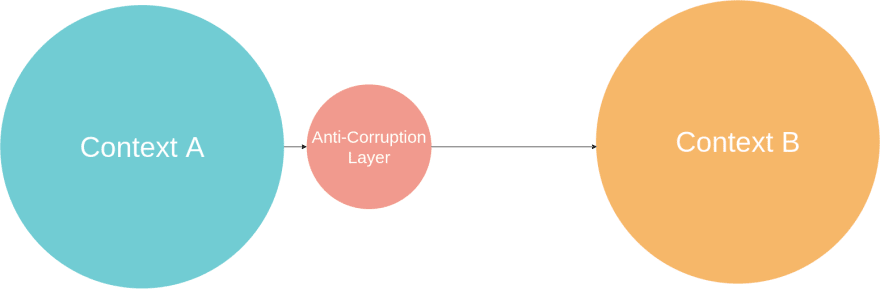 AntiCorruption-Layer