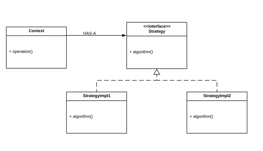 A sample UML class diagram for the strategy design pattern