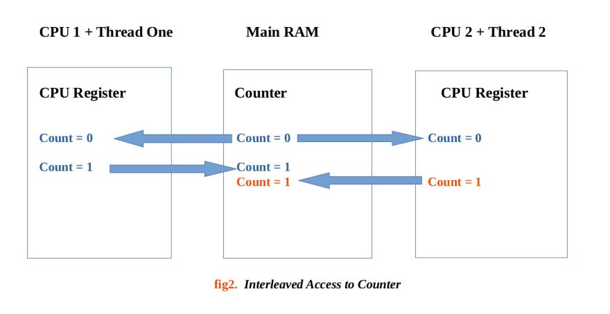 CPU Threads Diagram 2