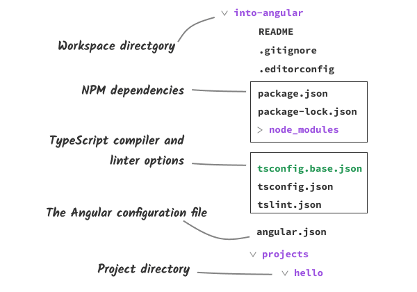 Directory layout of an Angular workspace
