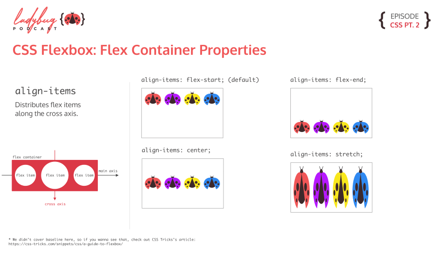 align-items: 4 different graphics showing the values align-items can take. flex-start has all the items at the top of the container. flex-end has all the items at the bottom of the container. center has all the items at the vertically aligned in the container. stretch has all the items stretched vertically in the container.