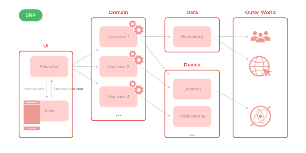 A Brief Summary of thoughts on Clean Architecture and MVP - DEV