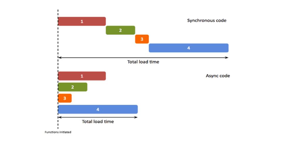 Don't make that function async  - DEV Community 👩 💻👨 💻
