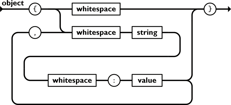 A diagram showing the grammar for a JSON object