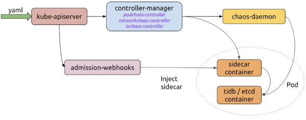 Chaos Mesh workflow