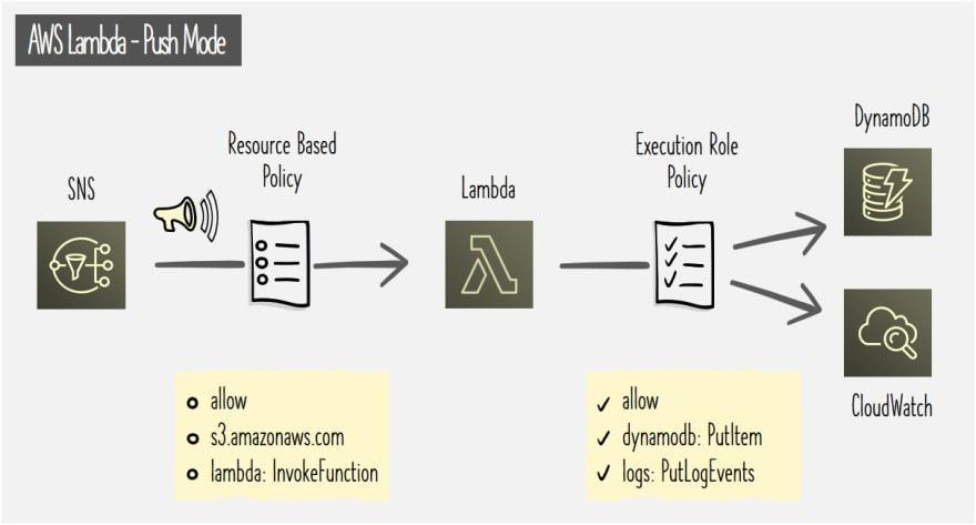 AWS Lambda Push Mode Permissions