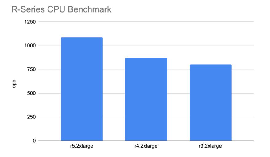 R-Series CPU Performance