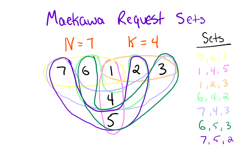 Maekawa Request Sets